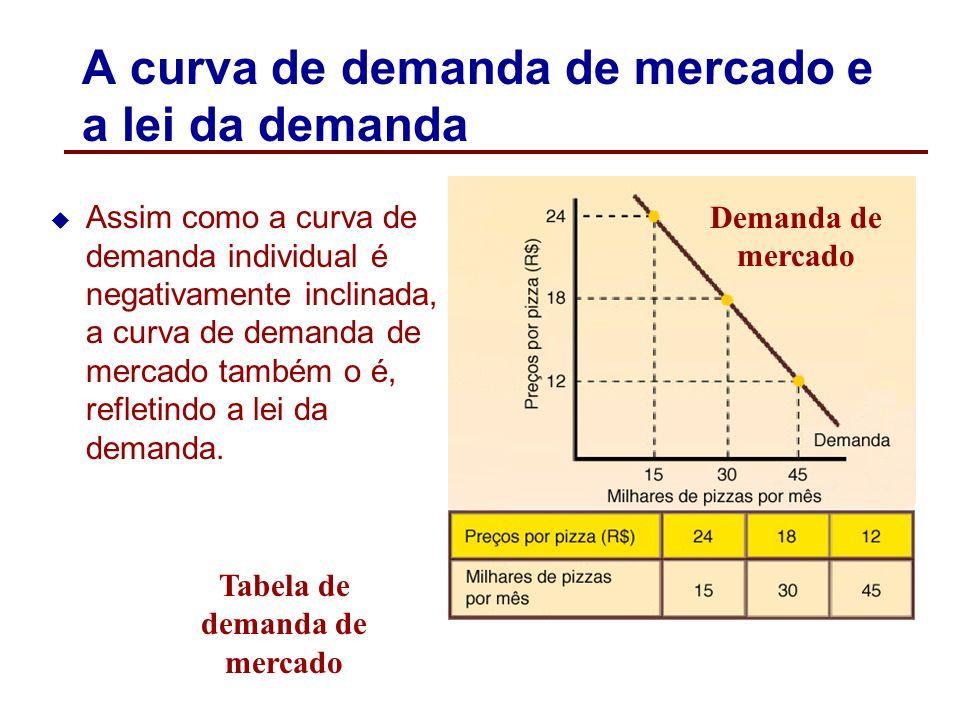 A curva de demanda de mercado e a lei da demanda