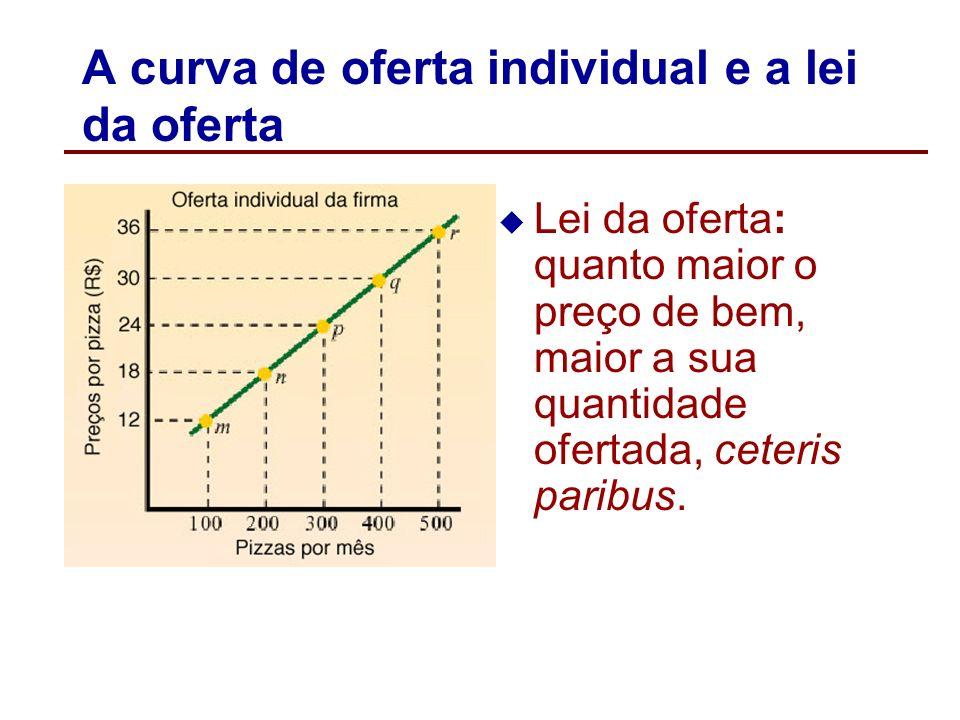 A curva de oferta individual e a lei da oferta