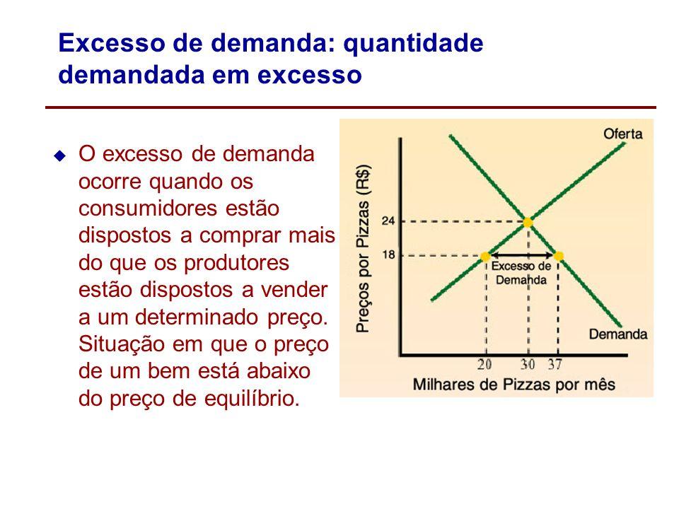 Excesso de demanda: quantidade demandada em excesso