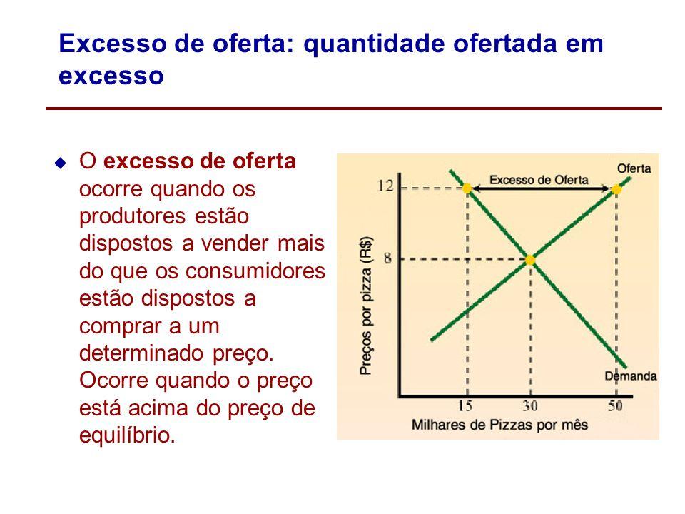 Excesso de oferta: quantidade ofertada em excesso