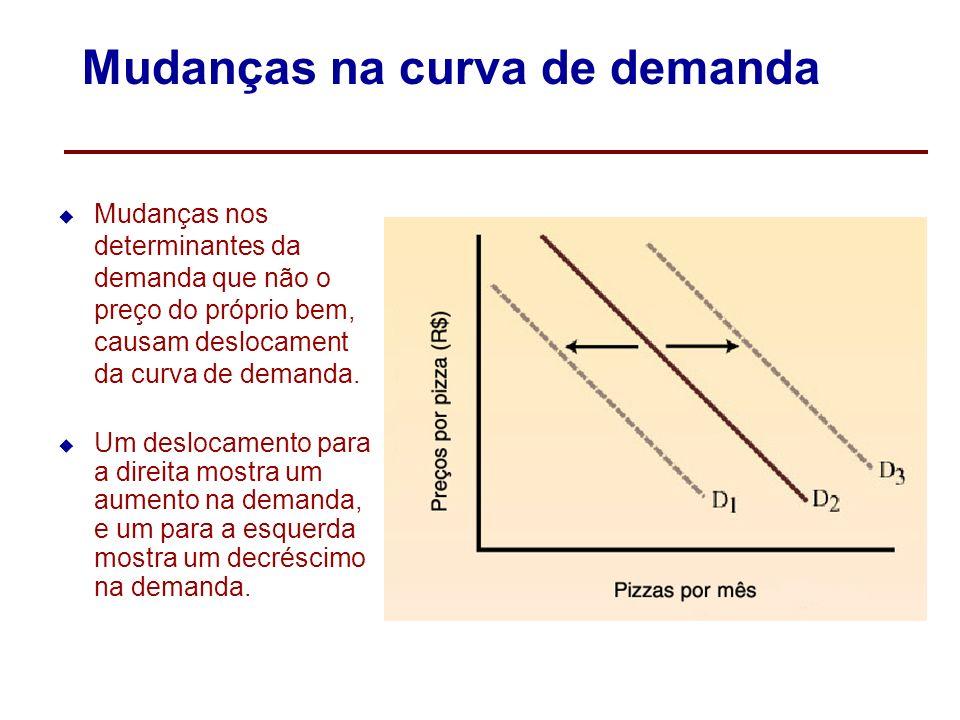 Mudanças na curva de demanda