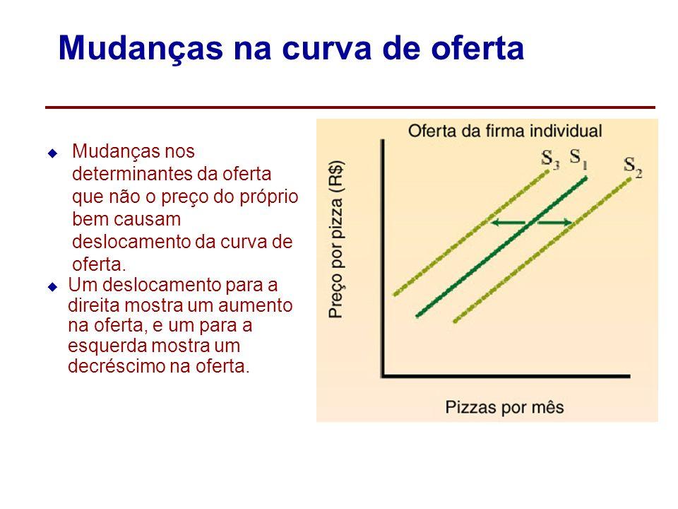 Mudanças na curva de oferta