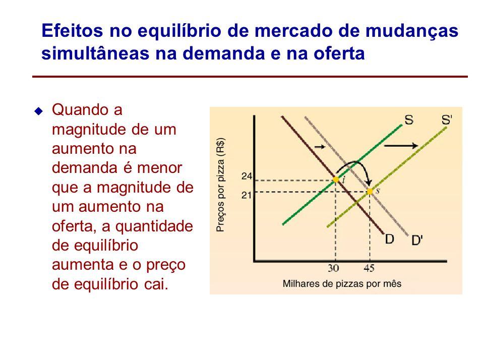 Efeitos no equilíbrio de mercado de mudanças simultâneas na demanda e na oferta