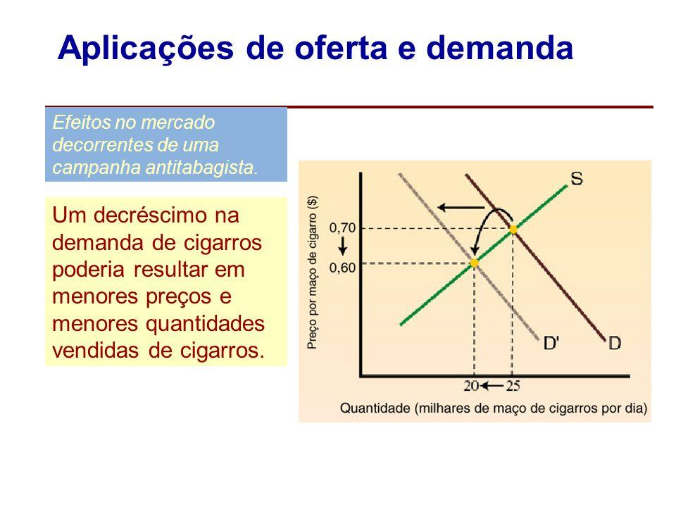 Aplicações de oferta e demanda