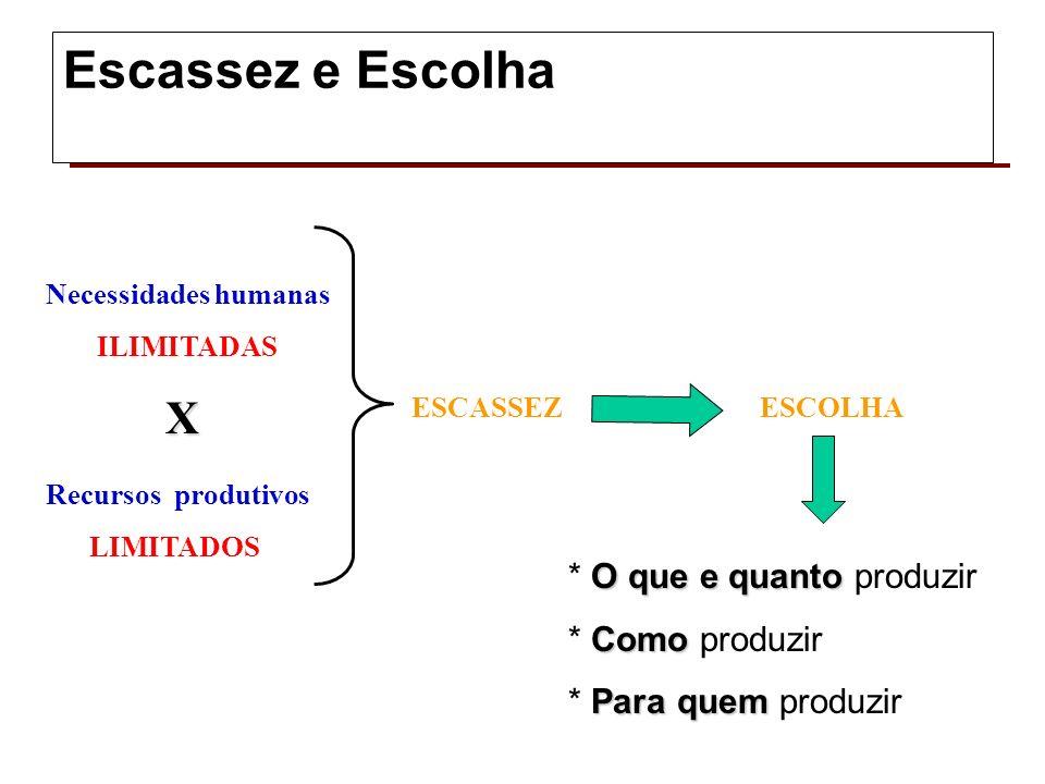 Escassez e Escolha X * O que e quanto produzir * Como produzir