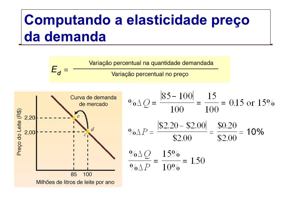 Computando a elasticidade preço da demanda