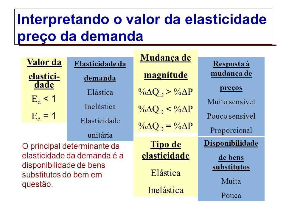 Interpretando o valor da elasticidade preço da demanda
