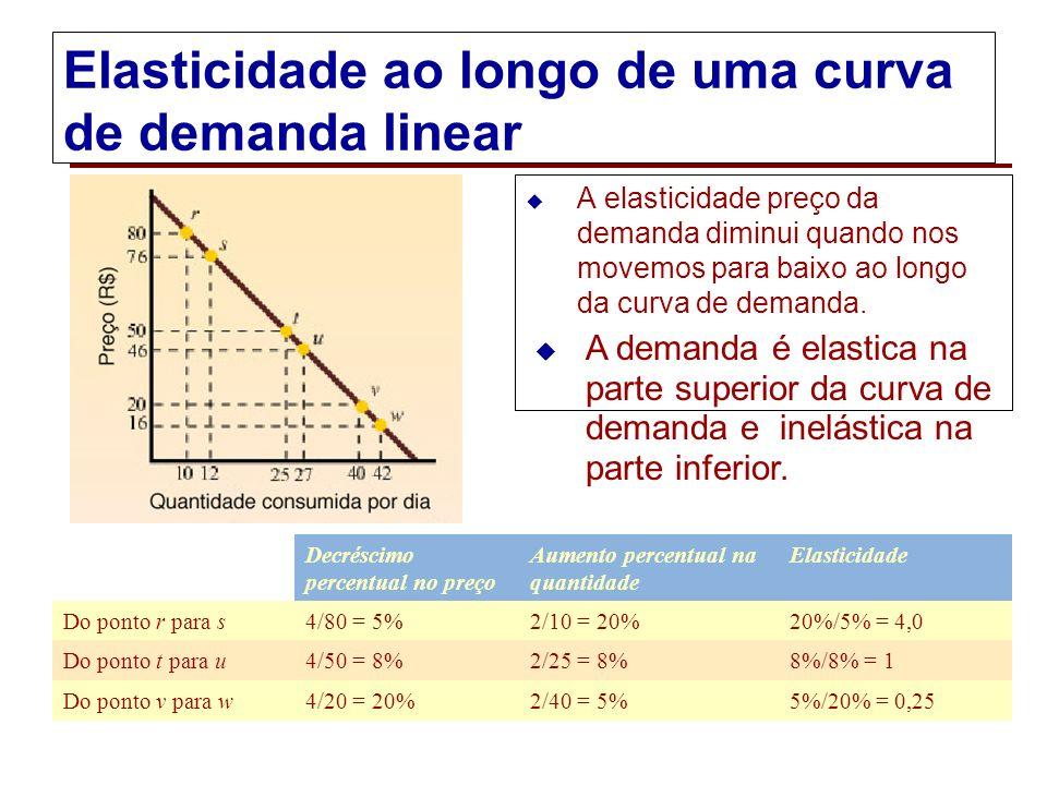 Elasticidade ao longo de uma curva de demanda linear
