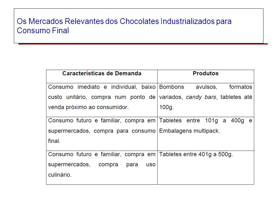 Os Mercados Relevantes dos Chocolates Industrializados para Consumo Final