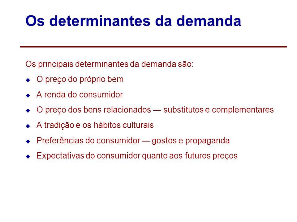 Os determinantes da demanda