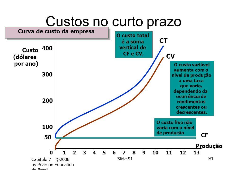 Curva de custo da empresa