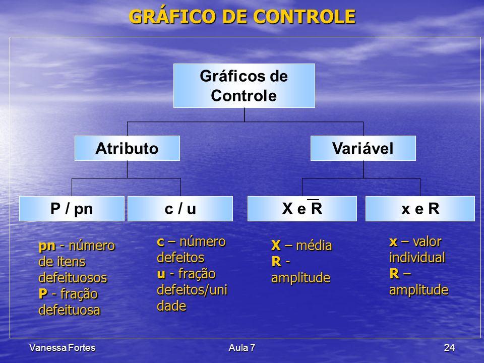 GRÁFICO DE CONTROLE Gráficos de Controle X e R P / pn c / u x e R