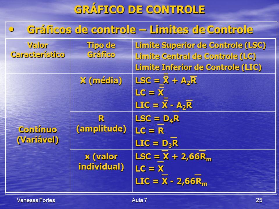 Gráficos de controle – Limites de Controle