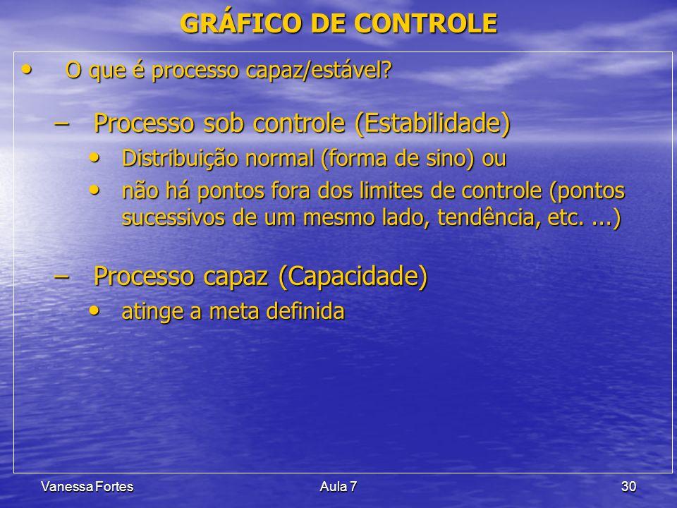 Processo sob controle (Estabilidade)