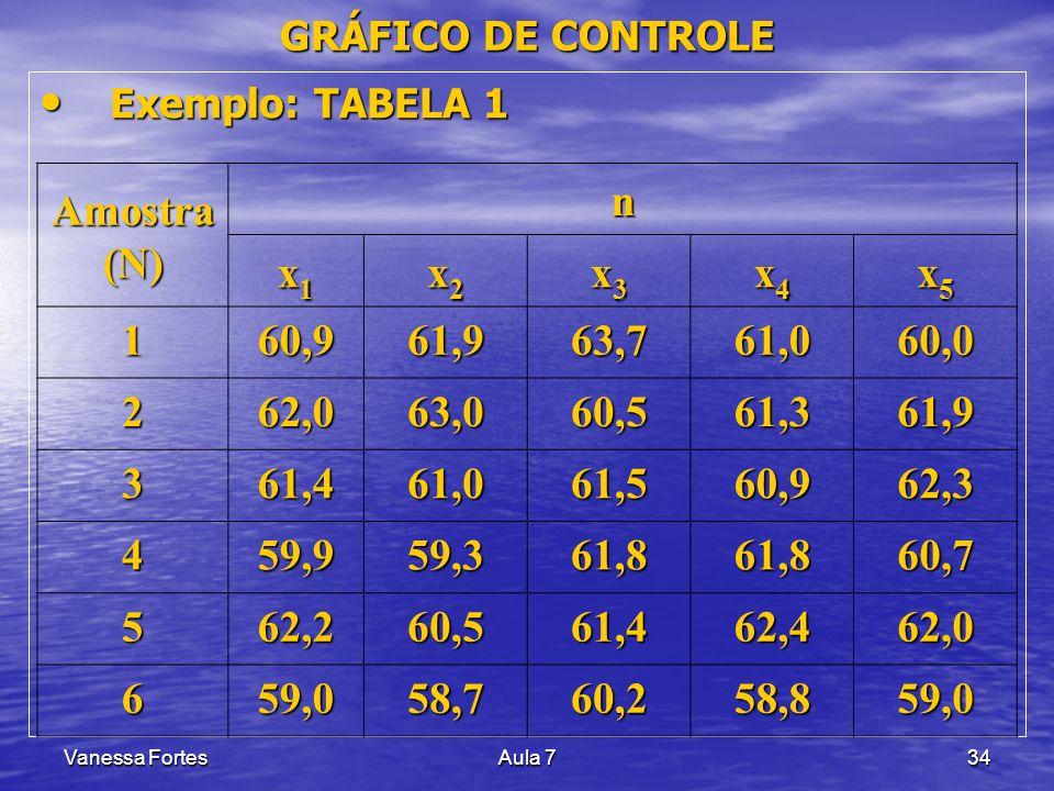 GRÁFICO DE CONTROLE Exemplo: TABELA 1. Amostra (N) n. x1. x2. x3. x4. x5. 1. 60,9. 61,9. 63,7.