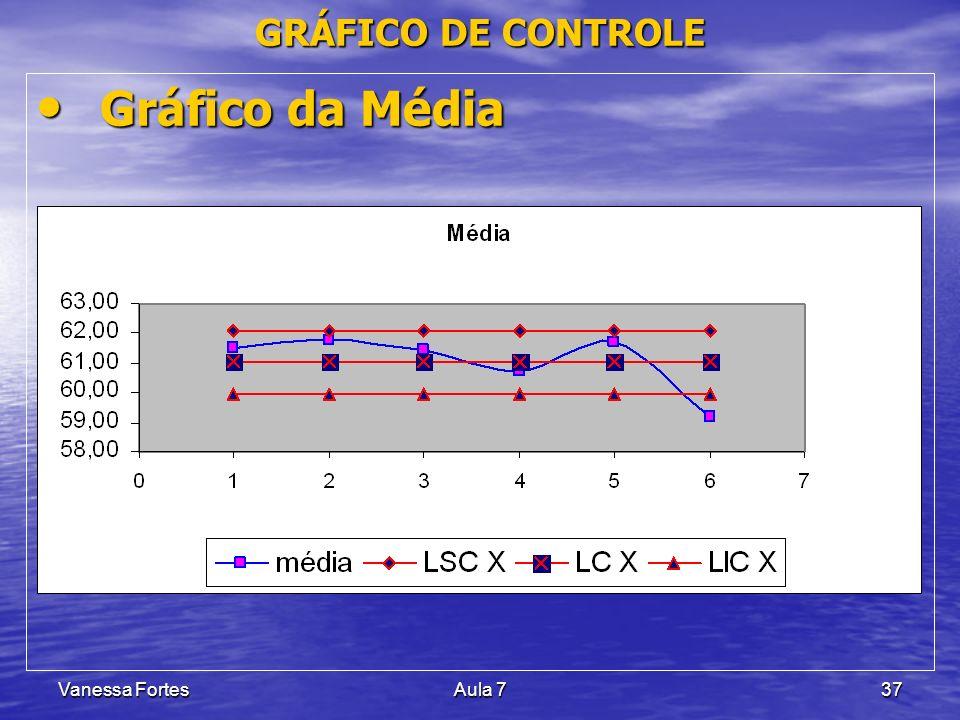 GRÁFICO DE CONTROLE Gráfico da Média Vanessa Fortes Aula 7