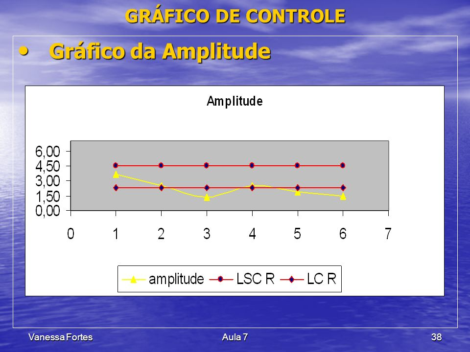 GRÁFICO DE CONTROLE Gráfico da Amplitude Vanessa Fortes Aula 7