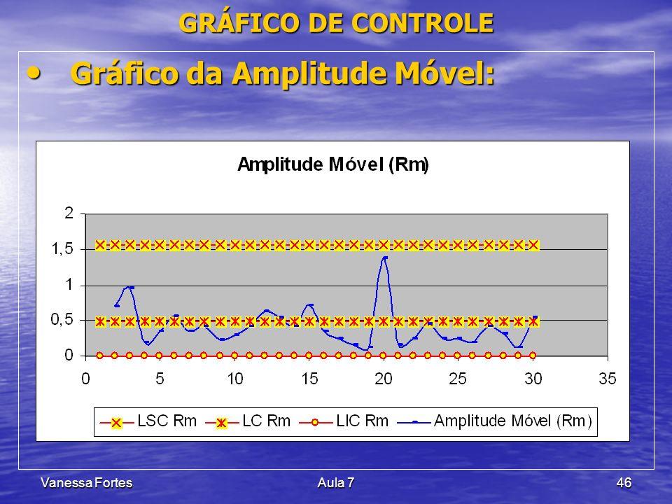 Gráfico da Amplitude Móvel: