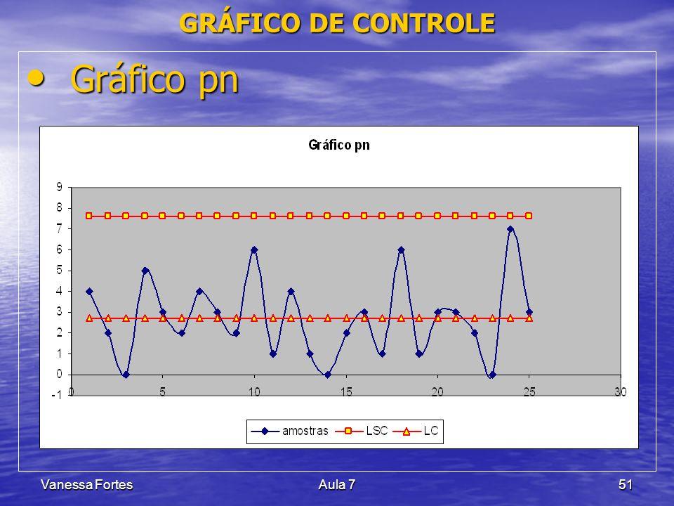 GRÁFICO DE CONTROLE Gráfico pn Vanessa Fortes Aula 7