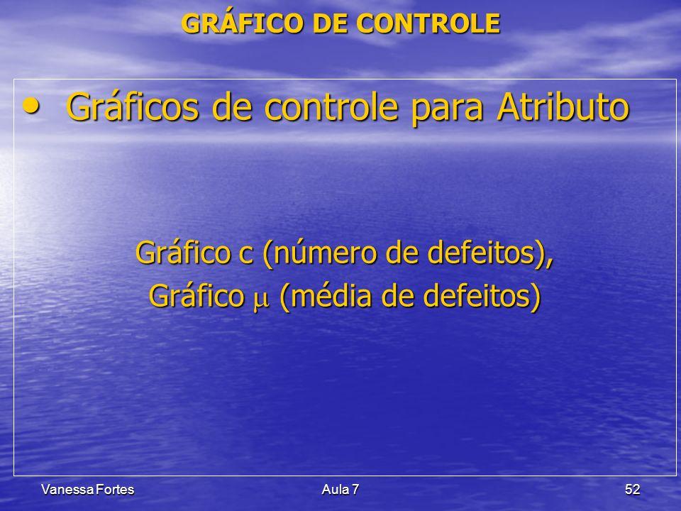 Gráficos de controle para Atributo