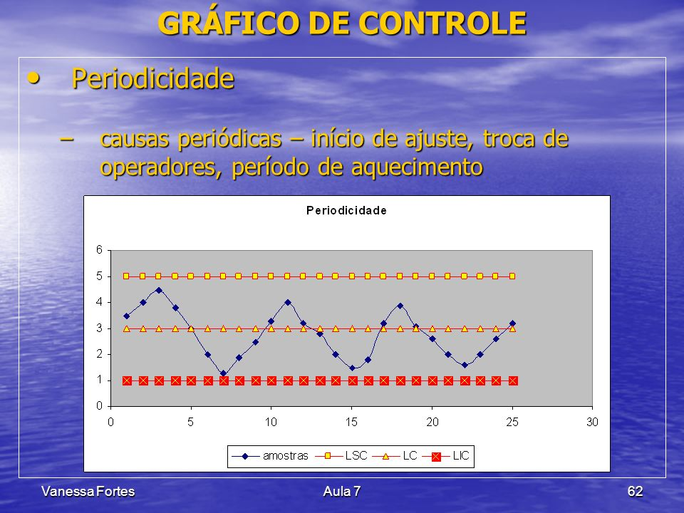 GRÁFICO DE CONTROLE Periodicidade