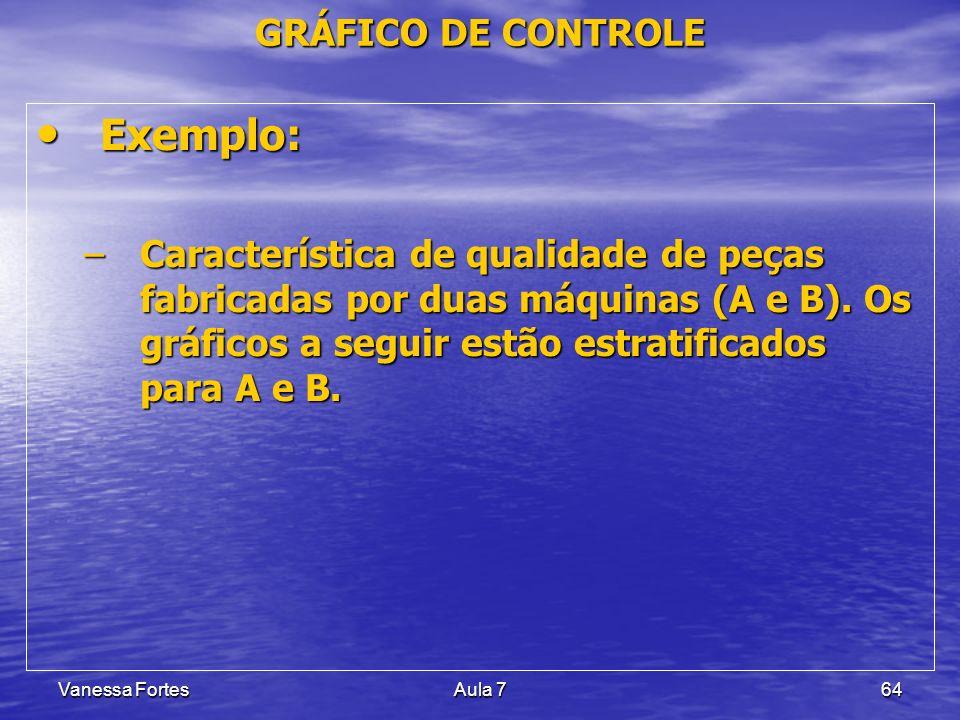 Exemplo: GRÁFICO DE CONTROLE