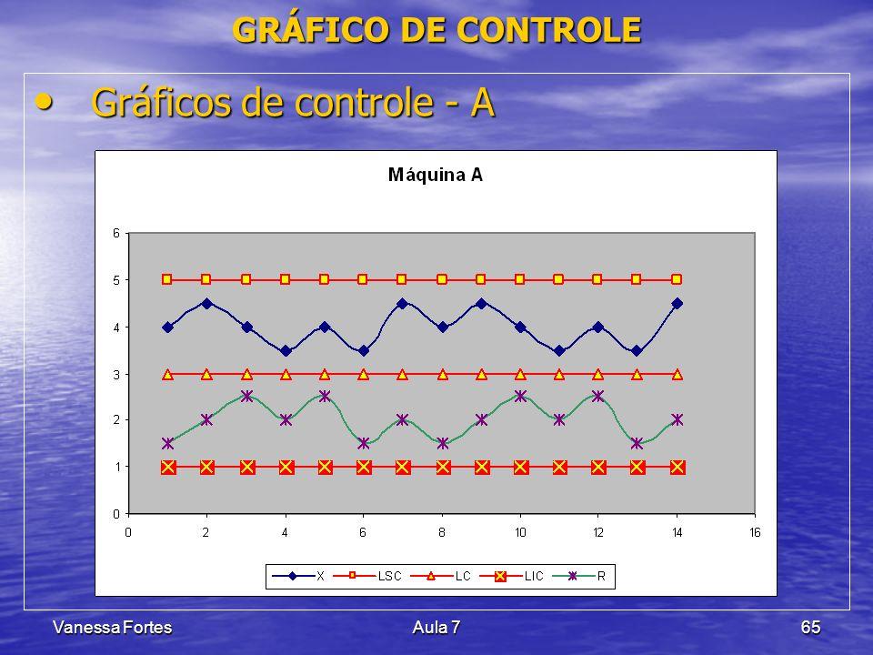 Gráficos de controle - A