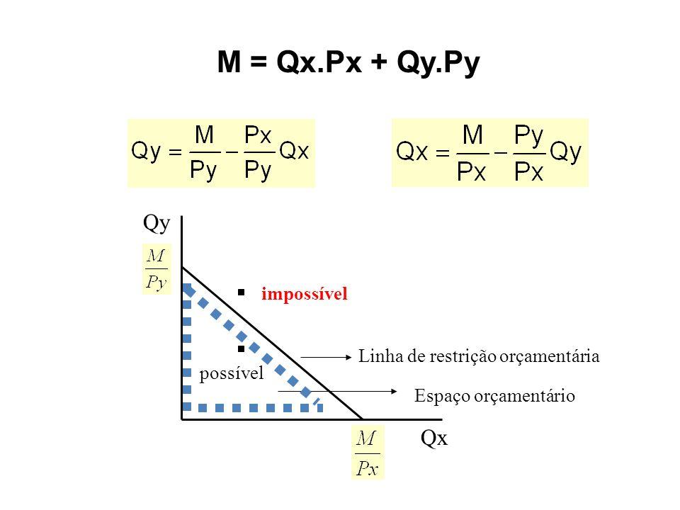 M = Qx.Px + Qy.Py Qy Qx impossível Linha de restrição orçamentária