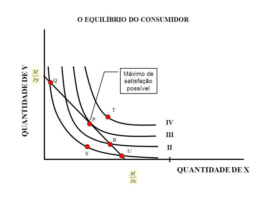 O EQUILÍBRIO DO CONSUMIDOR