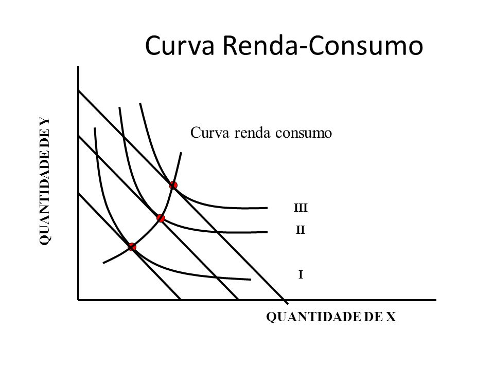 Curva Renda-Consumo Curva renda consumo QUANTIDADE DE Y