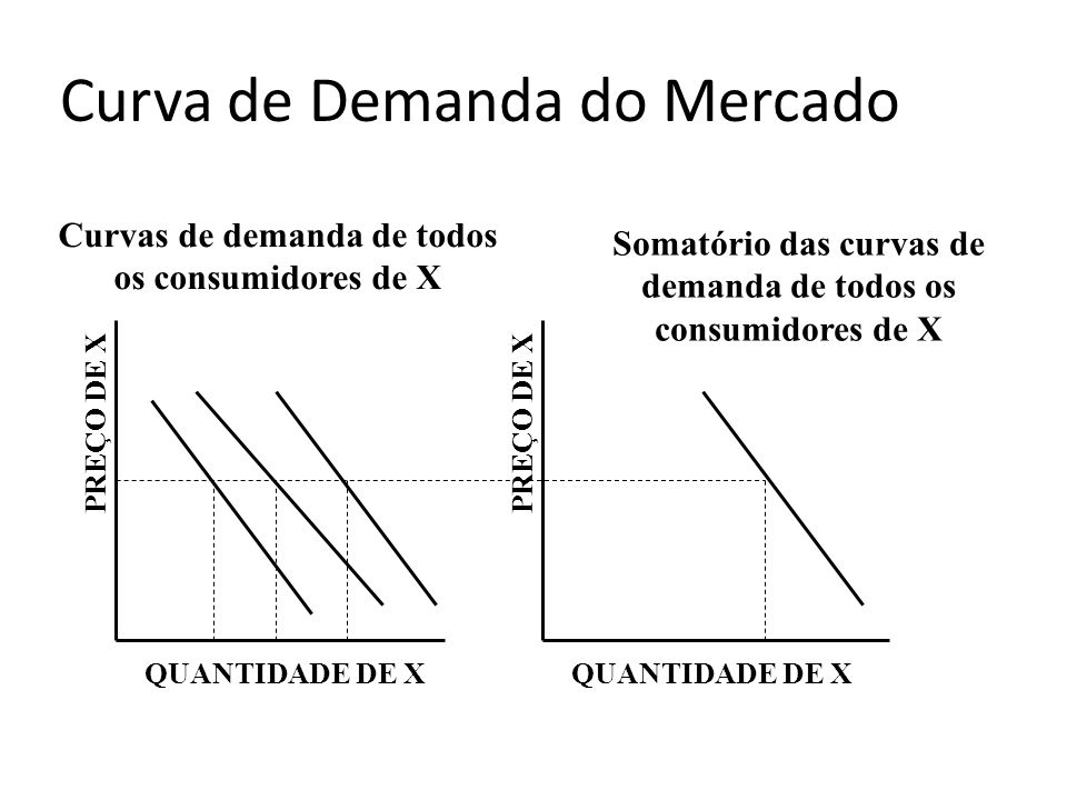 Curva de Demanda do Mercado