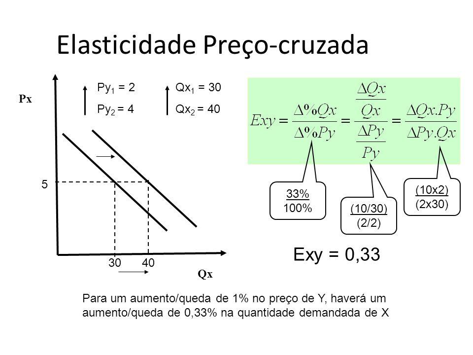Elasticidade Preço-cruzada