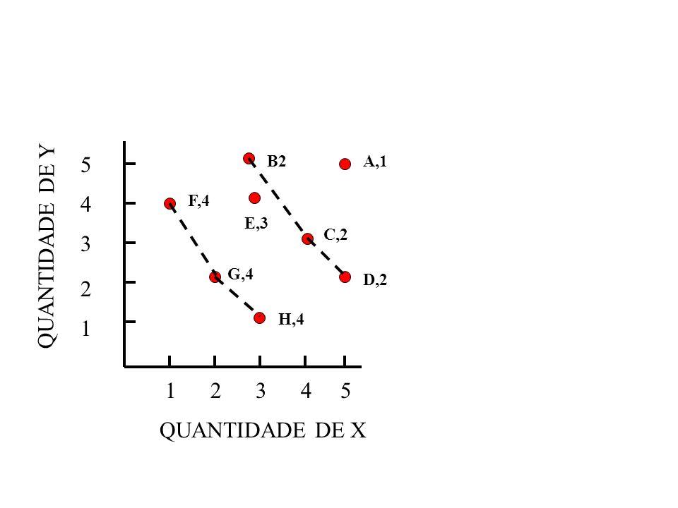 5 4 QUANTIDADE DE Y 3 2 1 1 2 3 4 5 QUANTIDADE DE X B2 A,1 F,4 E,3 C,2