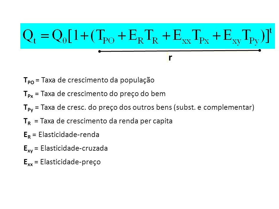 r TPO = Taxa de crescimento da população