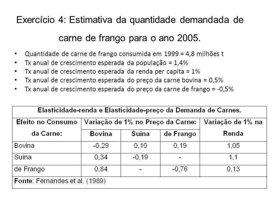 Exercício 4: Estimativa da quantidade demandada de carne de frango para o ano 2005.