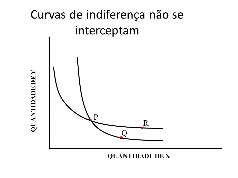 Curvas de indiferença não se interceptam