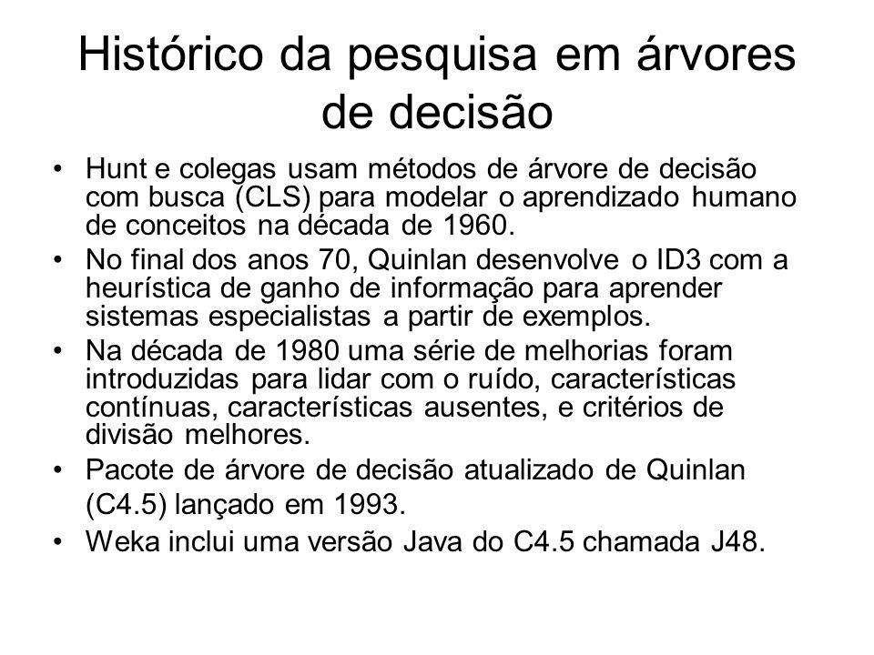 Histórico da pesquisa em árvores de decisão