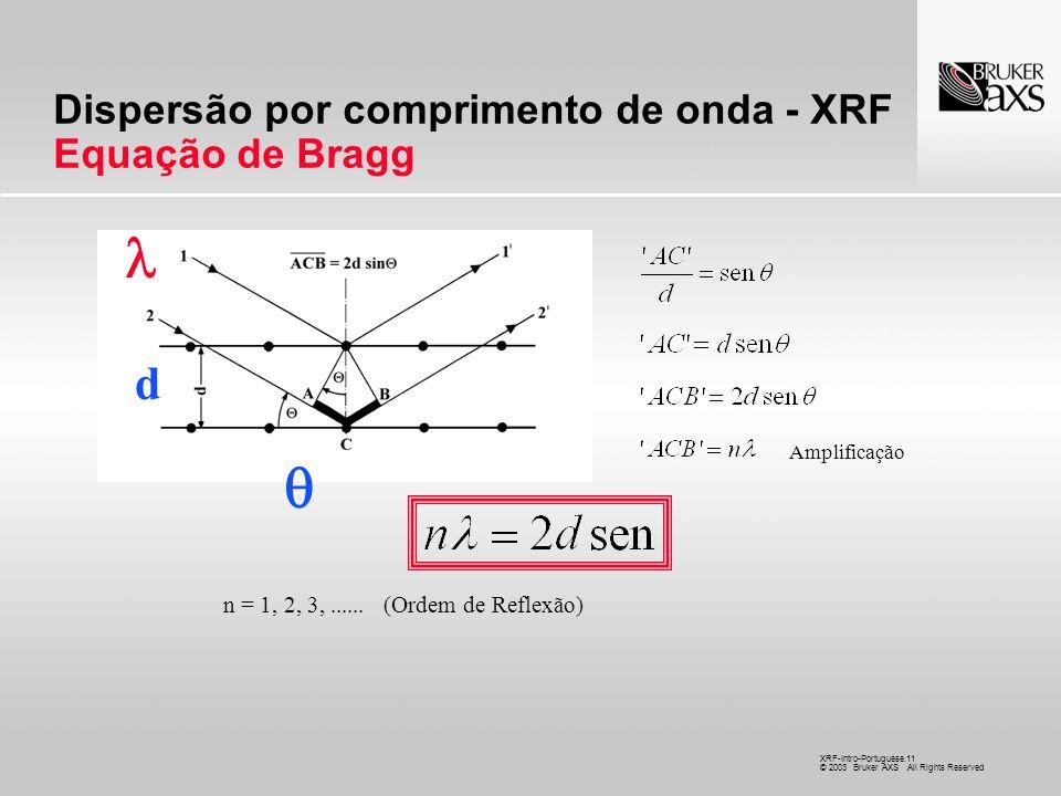 Dispersão por comprimento de onda - XRF Equação de Bragg