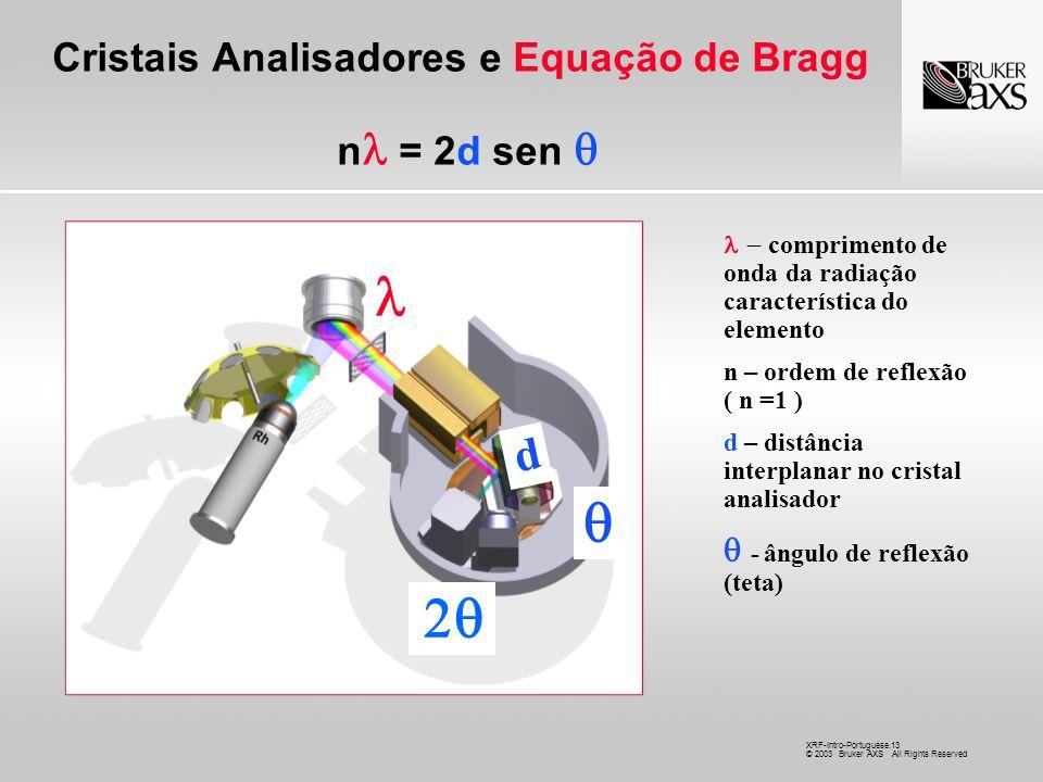 Cristais Analisadores e Equação de Bragg n = 2d sen