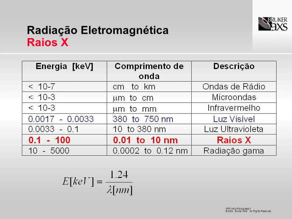 Radiação Eletromagnética Raios X