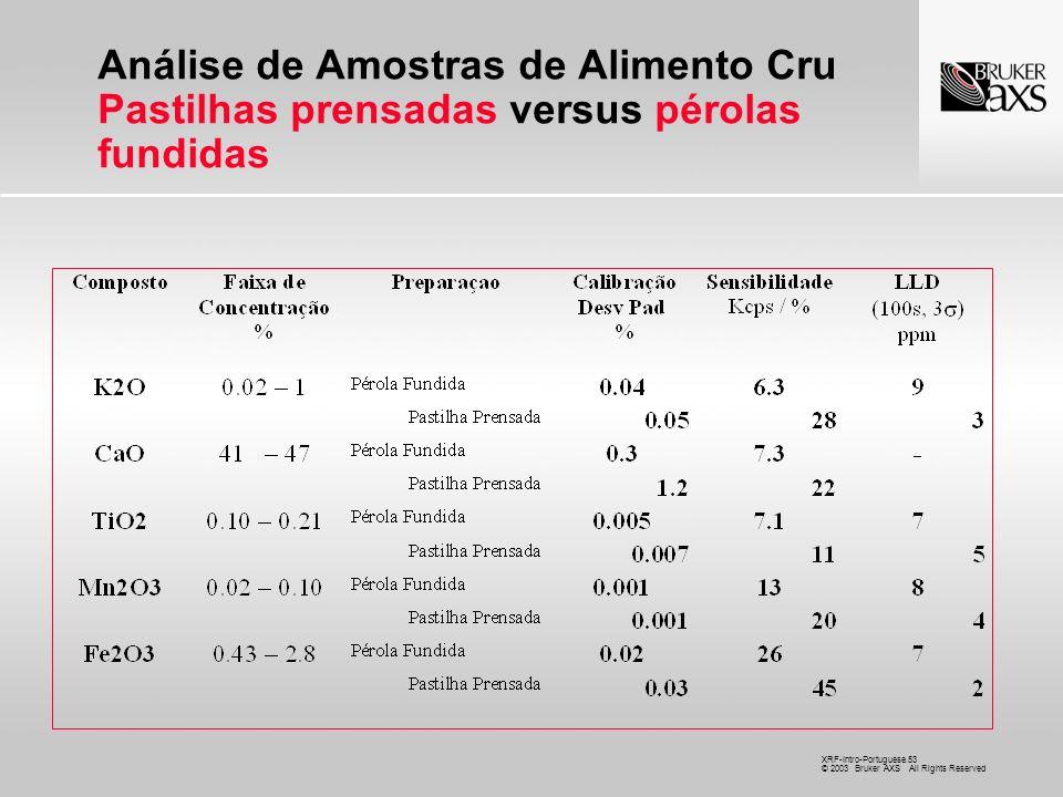 Análise de Amostras de Alimento Cru Pastilhas prensadas versus pérolas fundidas