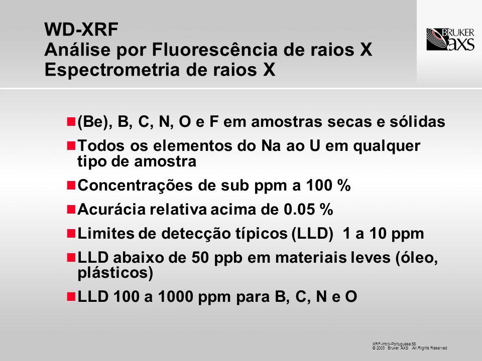 WD-XRF Análise por Fluorescência de raios X Espectrometria de raios X