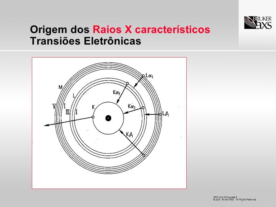 Origem dos Raios X característicos Transiões Eletrônicas