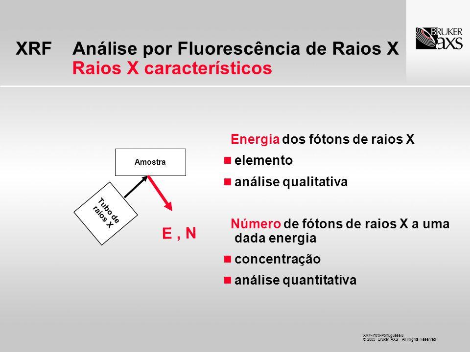 XRF Análise por Fluorescência de Raios X Raios X característicos