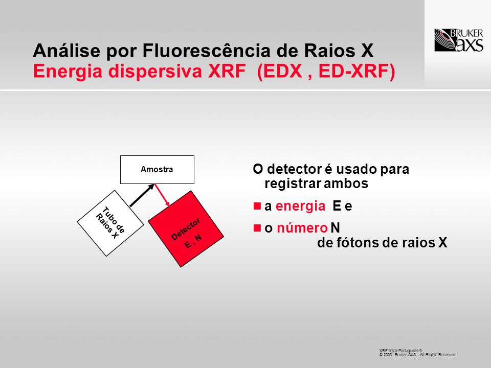 Análise por Fluorescência de Raios X Energia dispersiva XRF (EDX , ED-XRF)