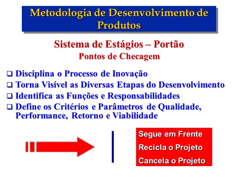 Metodologia de Desenvolvimento de Produtos