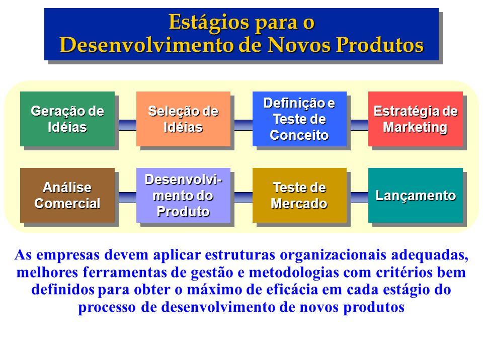Estágios para o Desenvolvimento de Novos Produtos