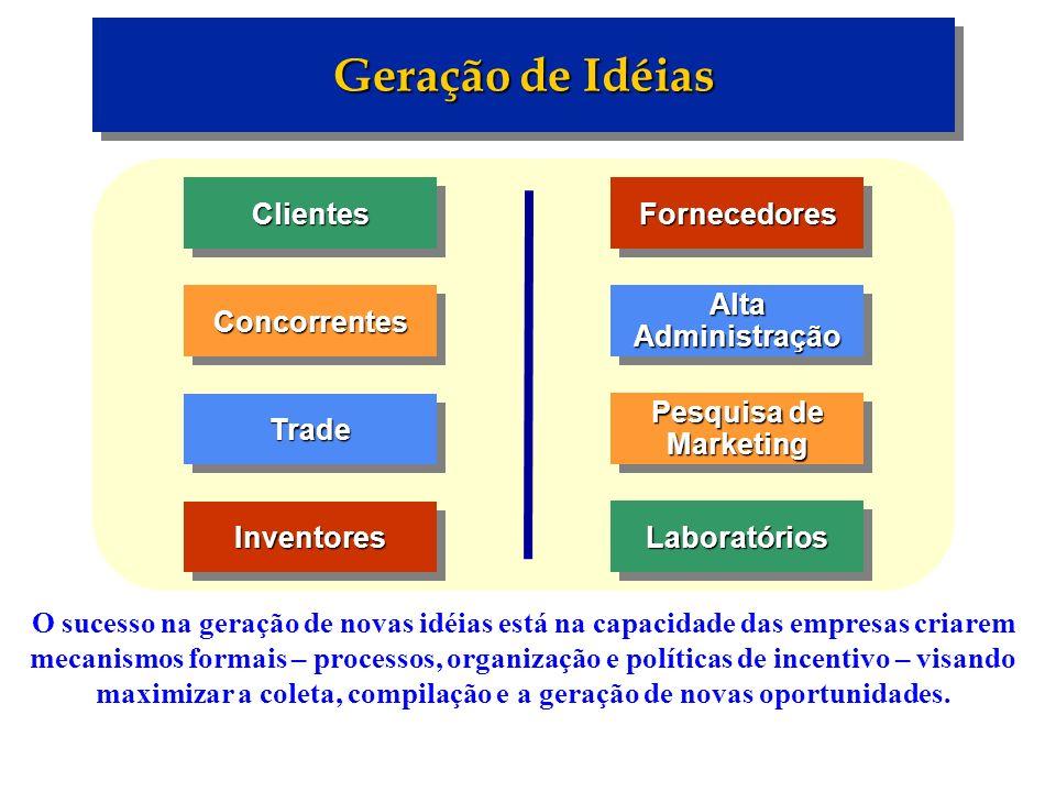Geração de Idéias Clientes Concorrentes Inventores Trade Fornecedores