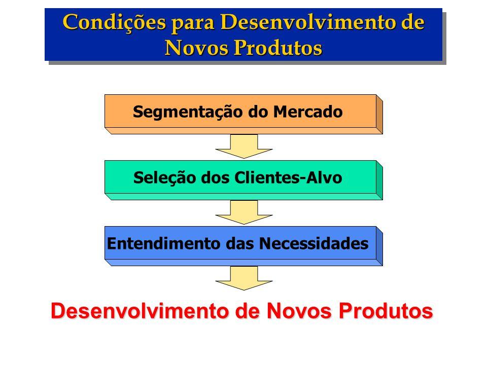 Condições para Desenvolvimento de Novos Produtos