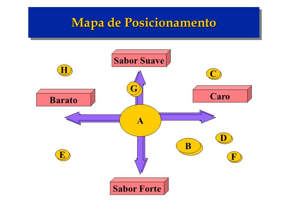 Mapa de Posicionamento